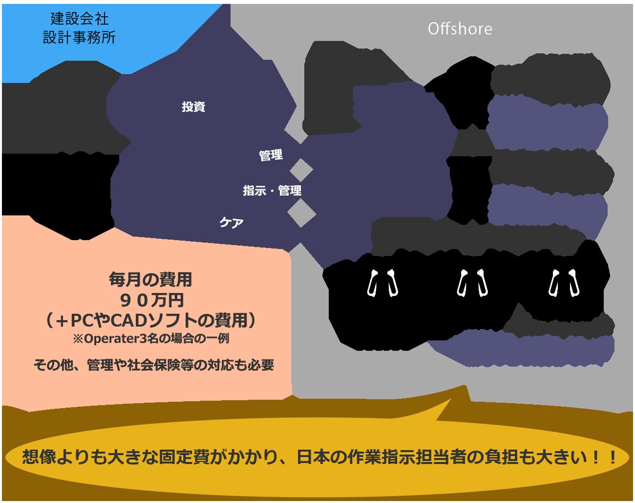 想像よりも大きな固定費がかかり、日本の作業指示担当者の負担も大きい!!