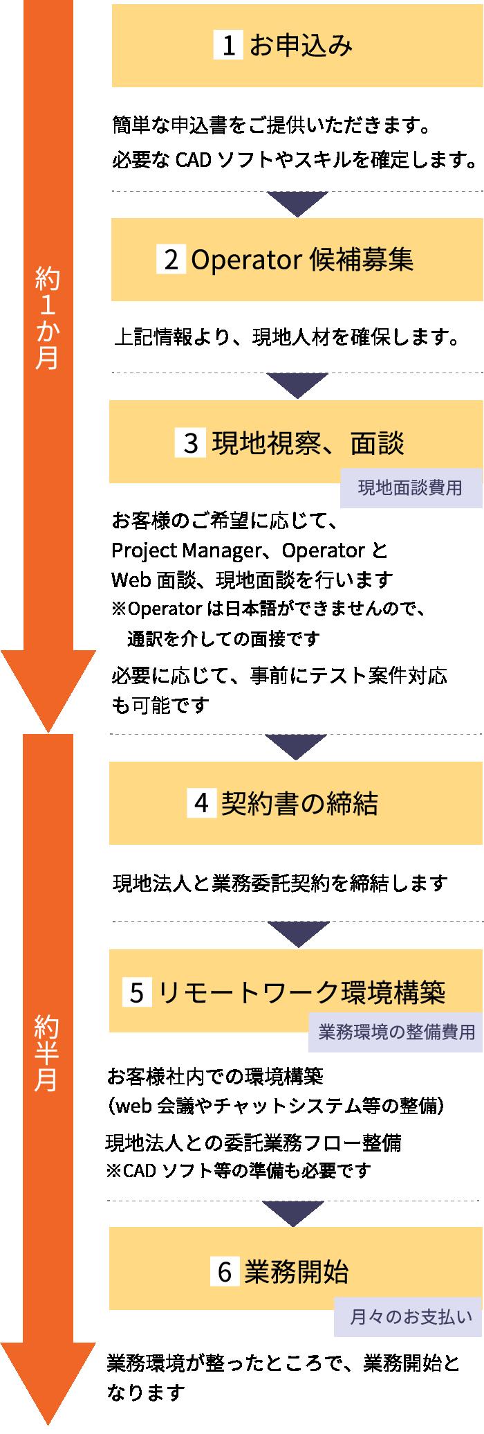 サービスの流れ:お申込み→Operator候補募集→現地視察面談→契約書の締結→リモートワーク環境構築→業務開始
